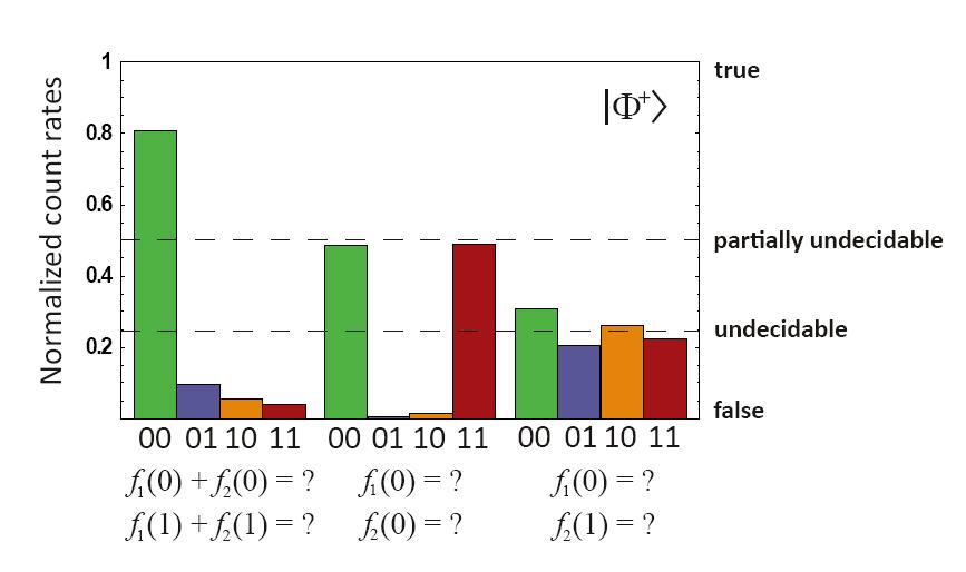mathematical-undecidability