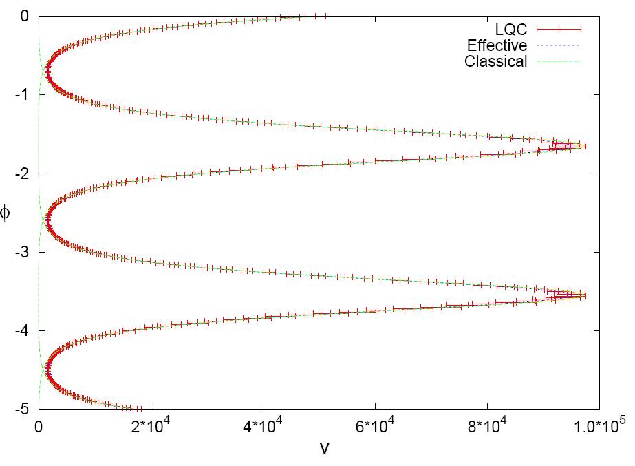 quantum-loop-cosmology