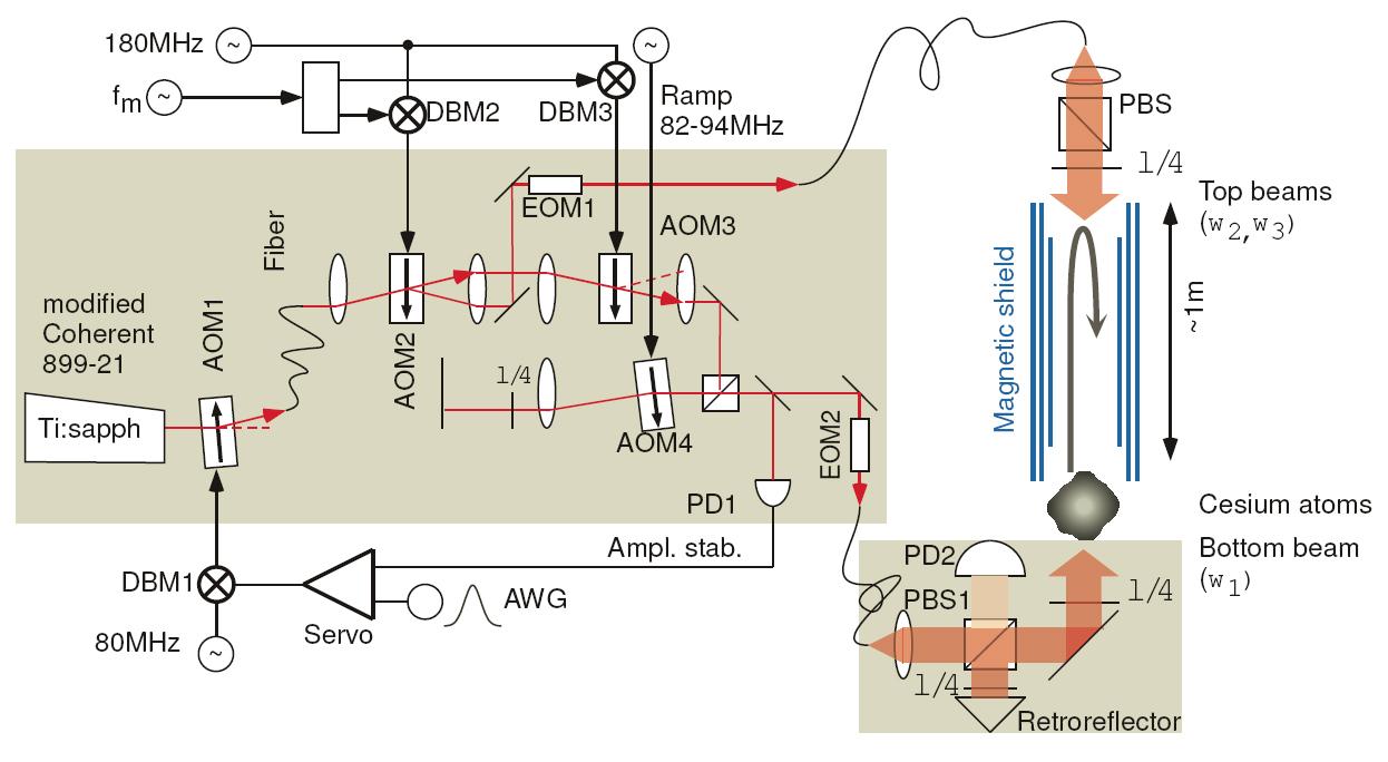 atom-interferometer
